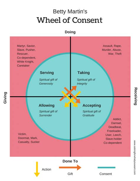 of the wheel of consent bodyworks
