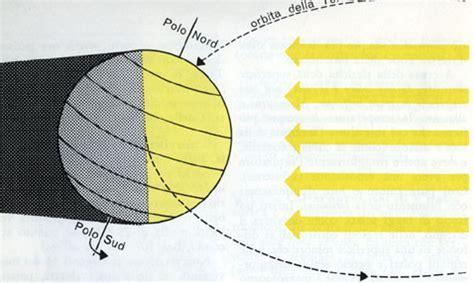circolo d illuminazione equinozio circolo di illuminazione rotazione rivoluzione