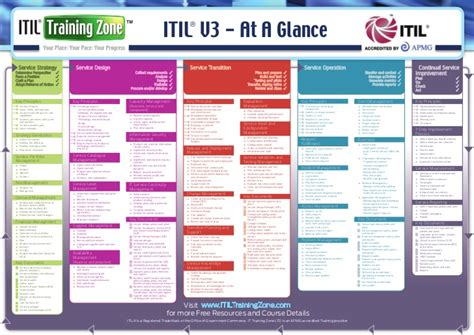 itil diagram itil v3 process map jpg quotes