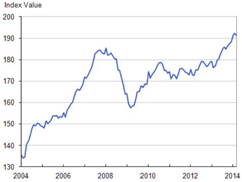 house price index introducing the greater fool uk house price index images frompo