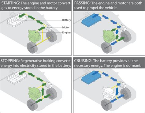 how hybrid cars work let us save energy how hybrid car work