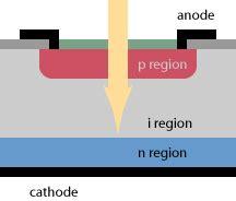 pinned photodiode pinned photodiode 28 images led pin diode ir enhanced si pin photodiode s11499 hamamatsu