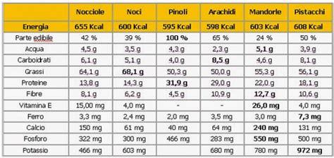 valori nutrizionali degli alimenti frutta secca a guscio