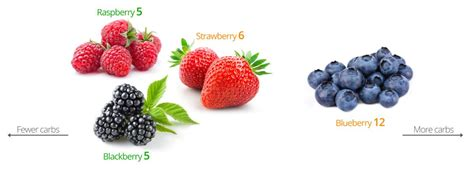 fruit keto keto fruits and berries the best and the worst diet doctor