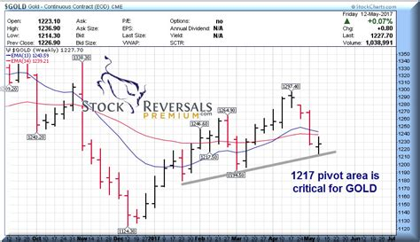 swing trading service stock reversals weekly forecast and opportunities 14
