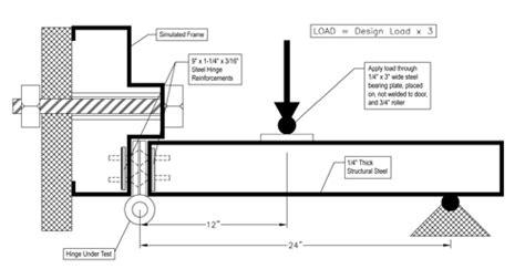 Steel Door Section by Windstorm Resistant Components Steel Door Institute