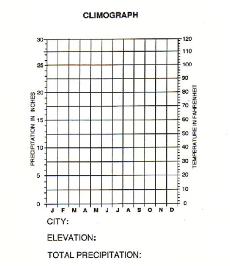 blank line graph worksheets