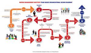 team based matrix restructuring process matrix