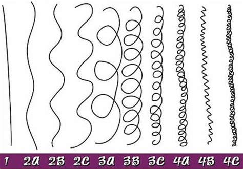 Andre Walker Hair Type by Boucles Quot Anglaise Quot Quot Boticelli Quot Ondulation Quot Vague Quot Ou