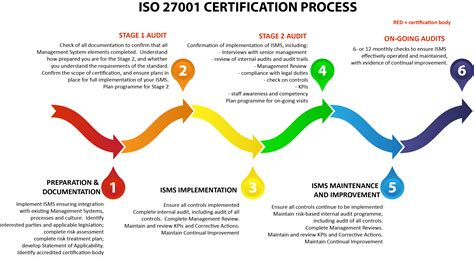 iso 27001 gap analysis template iso 27001 gap analysis and iso 27001 route to certification