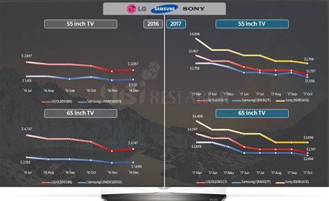 ubi price ubi the price gap between premium oled and lcd tvs is