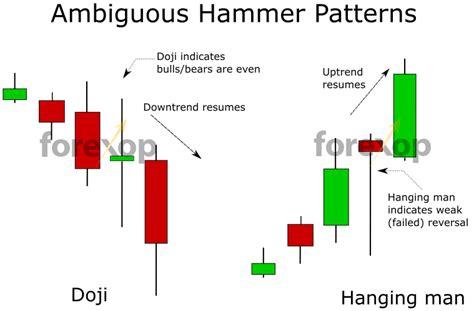 hammer pattern reversal hammer doji star candlestick detector metatrader indicator