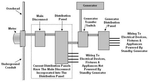 reliance generator transfer switch wiring diagram reliance