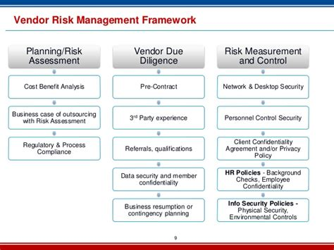 outsourcing risk assessment template vendor risk management 2013