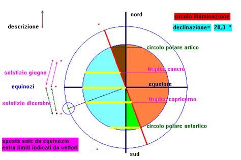 circolo d illuminazione declinazione sole e circolo di illuminazione