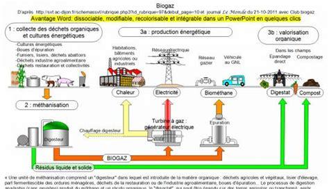 diagramme de fabrication de jus d orange pdf production de biogaz m 201 thane a partir de divers d 201 chets