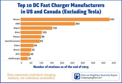 Top Manufacturers by Charged Evs Which Companies Are The Top Dc Fast Charger