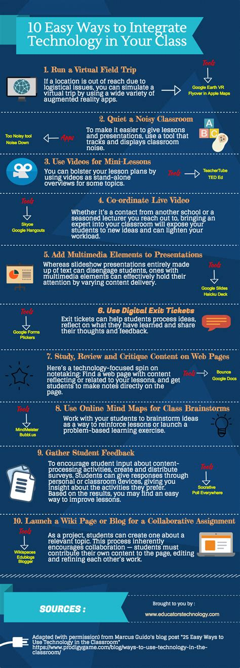 10 Lessons From The Classroom Of by 10 Easy Ways To Integrate Technology In Your Classroom