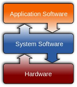 What Type Of Software Is Used To Make 3d Models