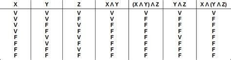 propriet 224 formali calcolo delle proposizioni logiche a