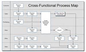 process mapping templates in excel 6 process map templates free pdf excel document format