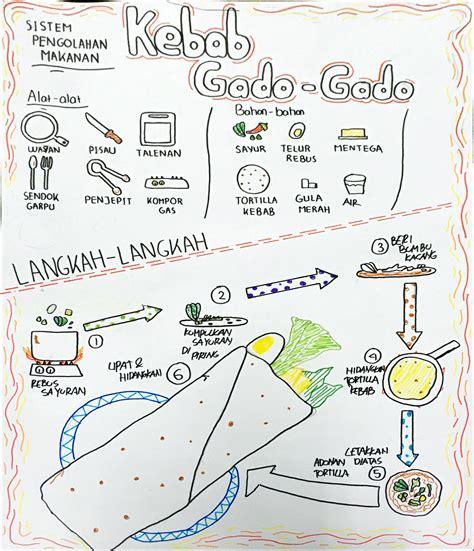 desain grafis kelas xi materi desain grafis kelas xi karya siswa sistem