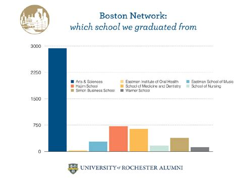 Mb Ms Mba by Boston
