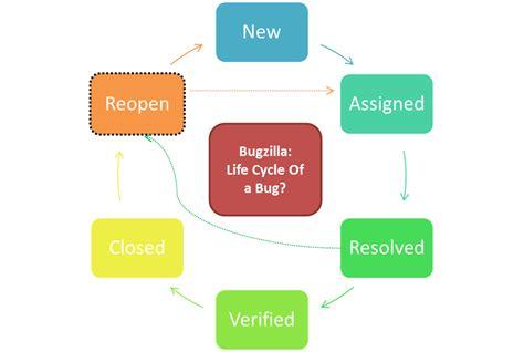 bed bugs lifespan software bug life cycle compare jira vs bugzilla