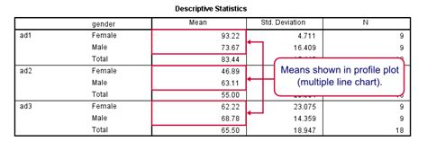 spss tutorial anova with repeated measures spss repeated measures anova exle 2
