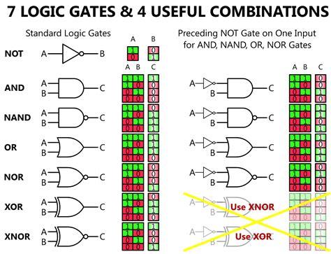 logic gates logic gates animation instrumentation tools
