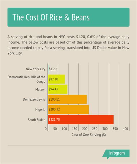 The Cost Of Beans these are the 5 most expensive regions in the world to buy