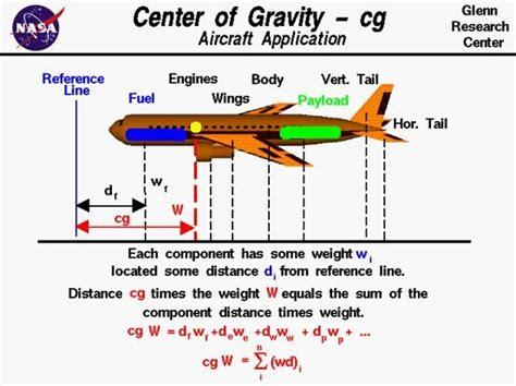 center of gravity position�������� ������������ �����