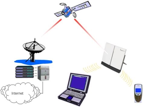 mobile satellite broadband is it time to switch to a new broadband provider