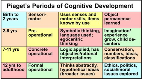Cognitive Development Theory Piaget S Periods Of Cognitive Development Social Work