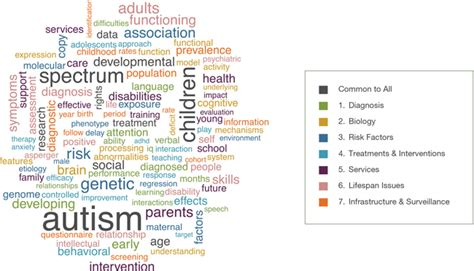 Term Papers On Autism Spectrum Disorder by Autism Research Paper Topics Dailynewsreports119 Web Fc2