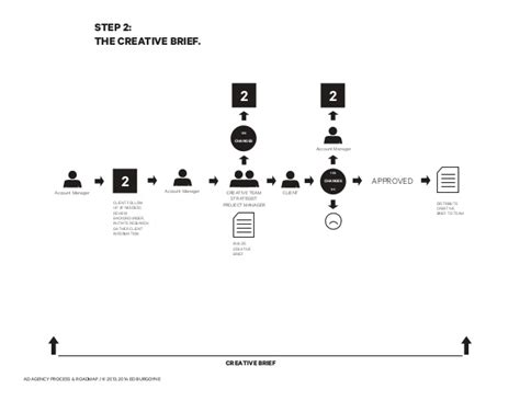 advertising workflow advertising agency workflow process www adsubculture