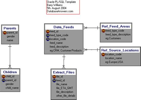 oracle pl sql template data model