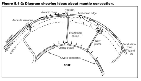 geology 202 possible mantle convection