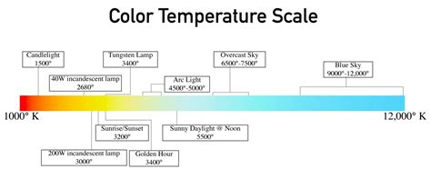kelvin color temperature you asked for it color temperature the visual chronicle