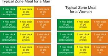 dietspace the zone diet the diet plan