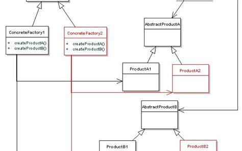 design pattern java tutorial design patterns uncovered tutorial series overview