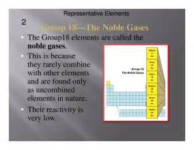 noble gases periodic table chemistry