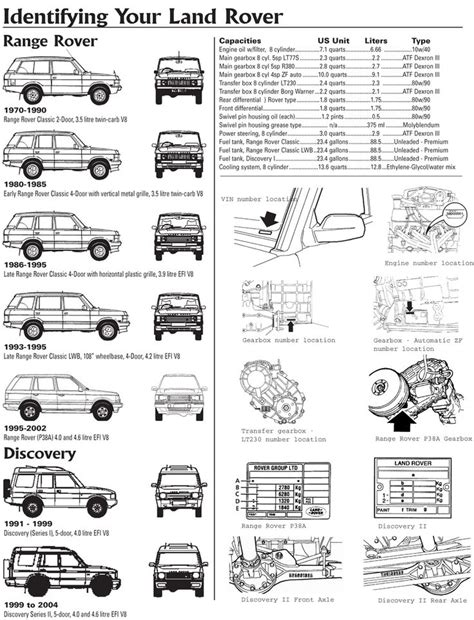 old land rover discovery land rover discovery range rover vin number explained