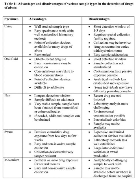 100 and abuse policy template guide 1