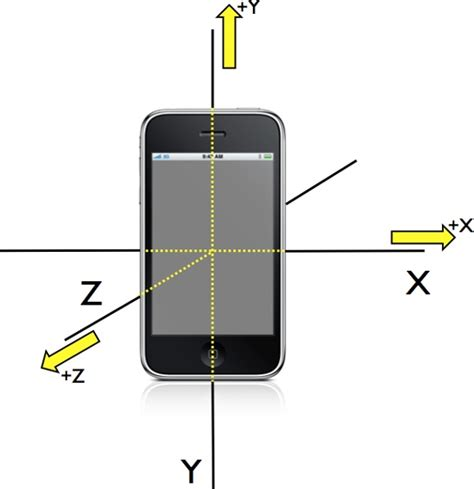 android accelerometer accelerometer axis iphone images