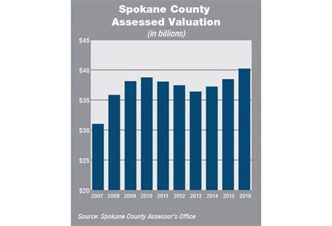 Mclean County Property Records Spokane County Assessments Hit Record Gt Spokane Journal Of Business
