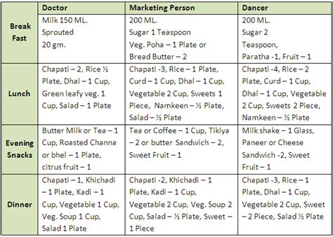 consumption pattern meaning in hindi dieting chart
