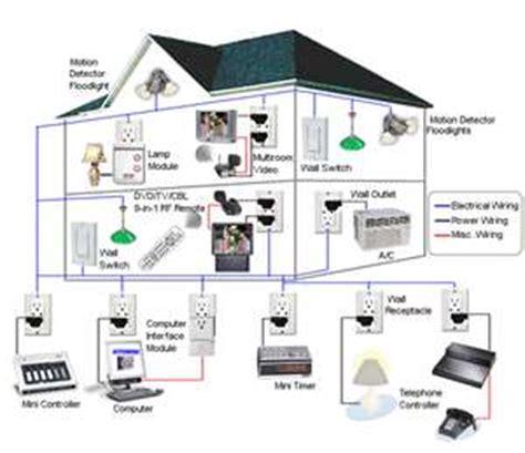 w network home design o que 233 automa 231 227 o residencial f 243 rum da constru 231 227 o