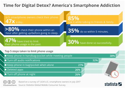 Percentage Detox by Chart America S Smartphone Addiction Statista