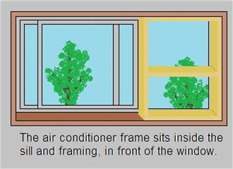 Window Unit For Sliding Windows Designs Mounting A Standard Air Conditioner In A Sliding Window From The Inside Without A Bracket
